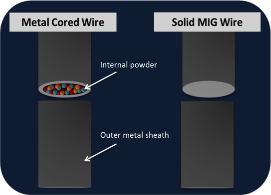 Metal Cored Wire Polymet S Blog
